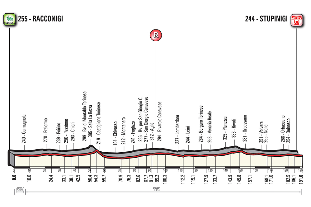 Casto - Colbrelli, gran finale al Gran Piemonte